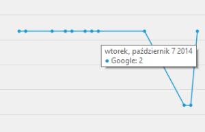 Wykres pozycji wGoogle
